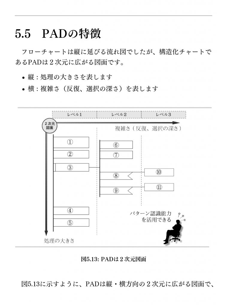 Kindle Paperwhite 電子書籍サンプル