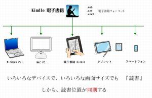 Kindle電子書籍 いろいろなデバイスで