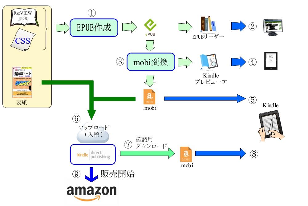Amazonで販売するまでの作業手順