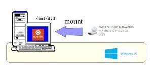 WSL Ubuntu DVDマウント