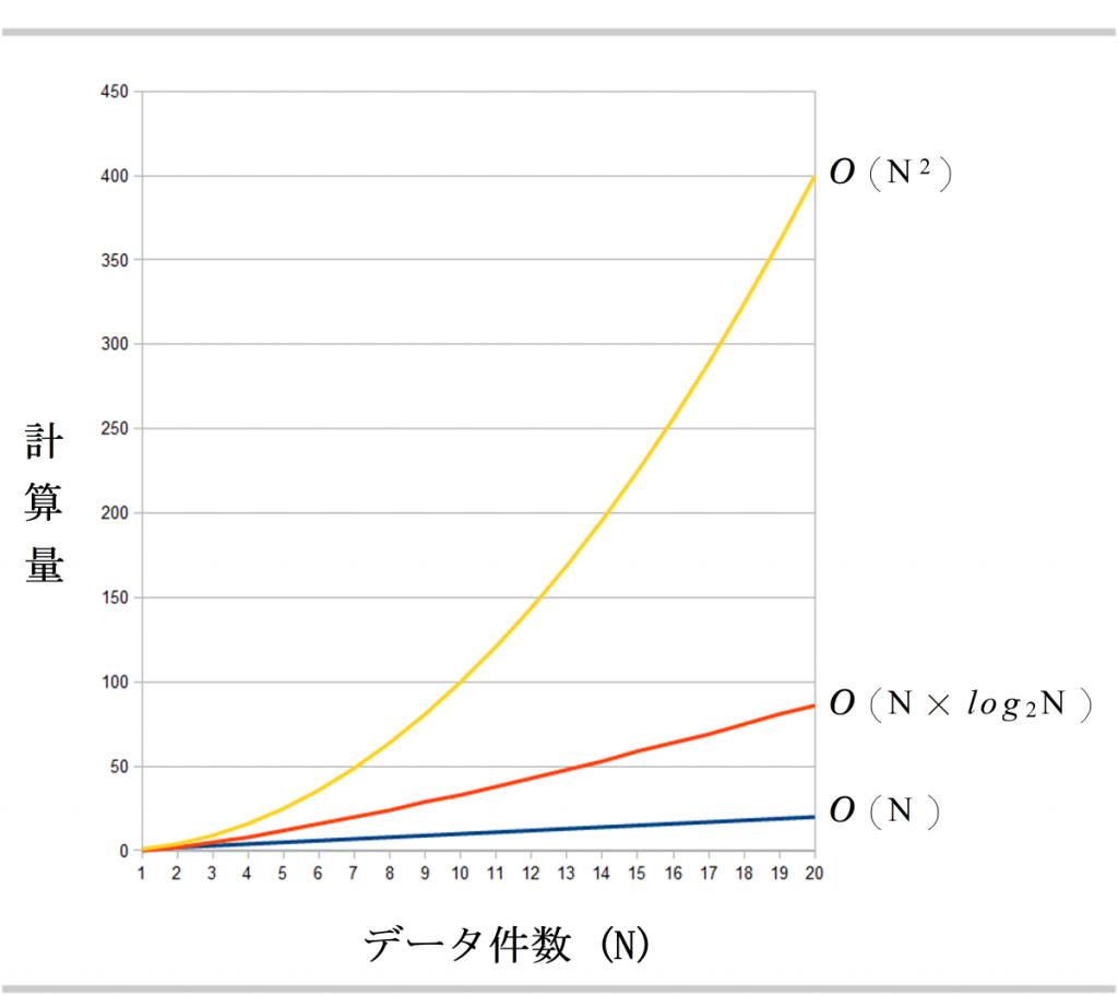 ソートの計算量