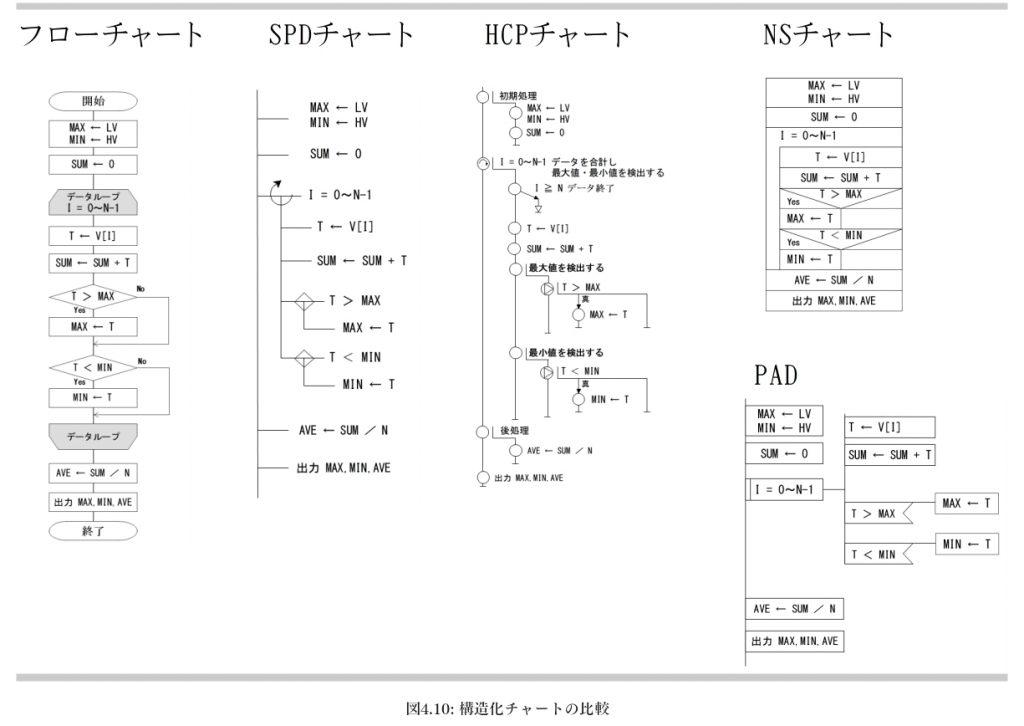 構造化チャートの比較