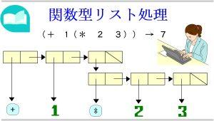 第11章 LISP言語