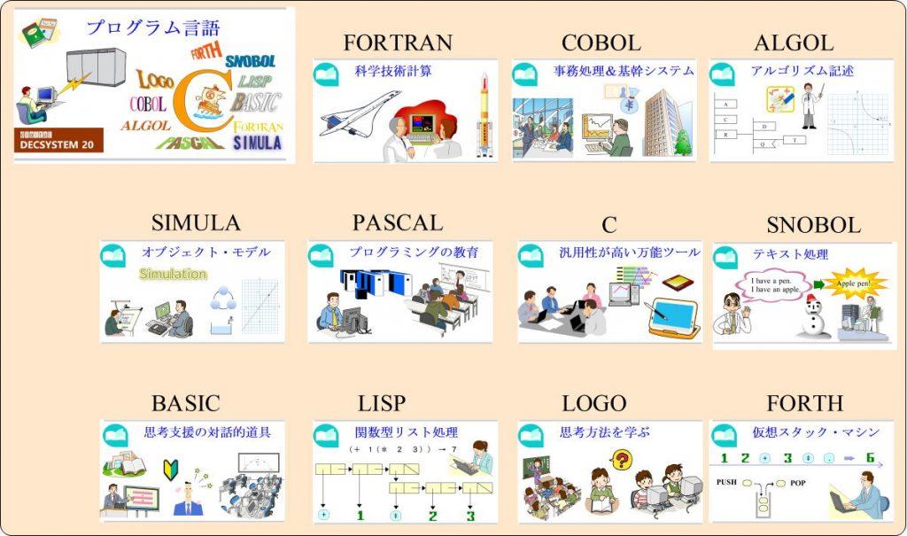 プログラム言語 その世界