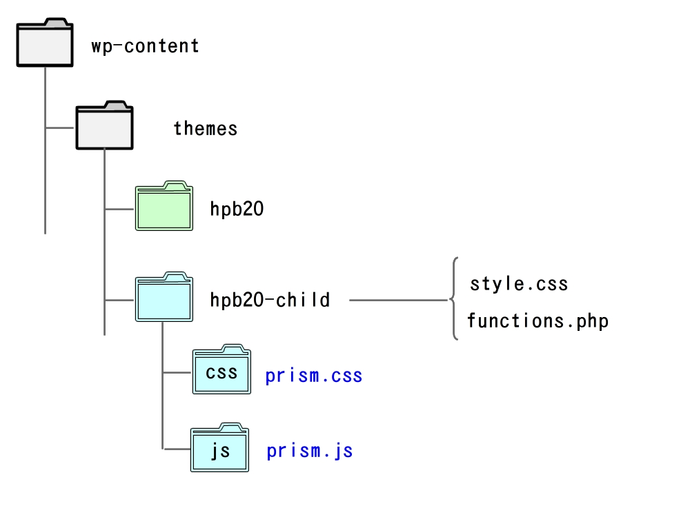 Prism.js 設置