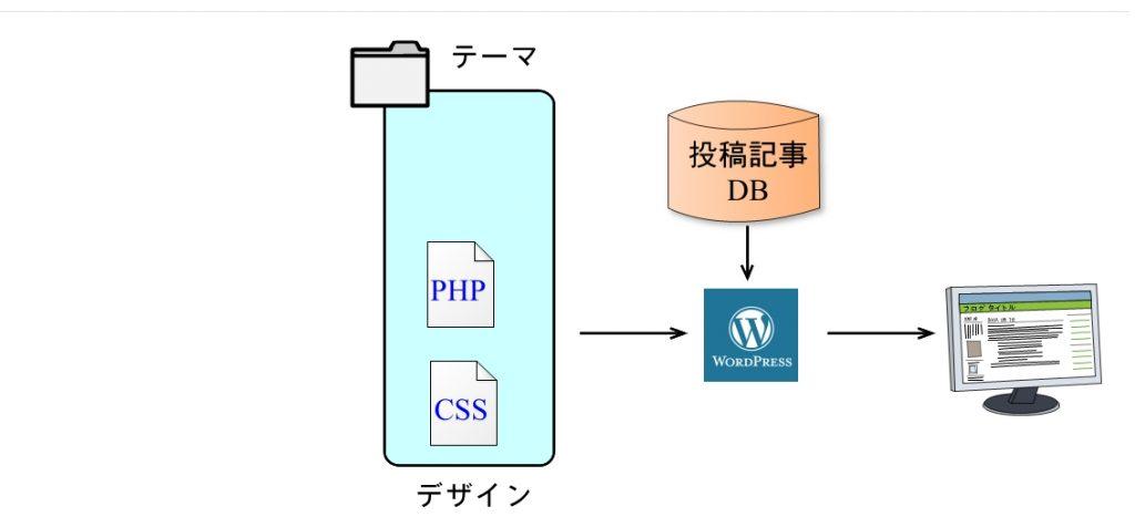WordPressの動作