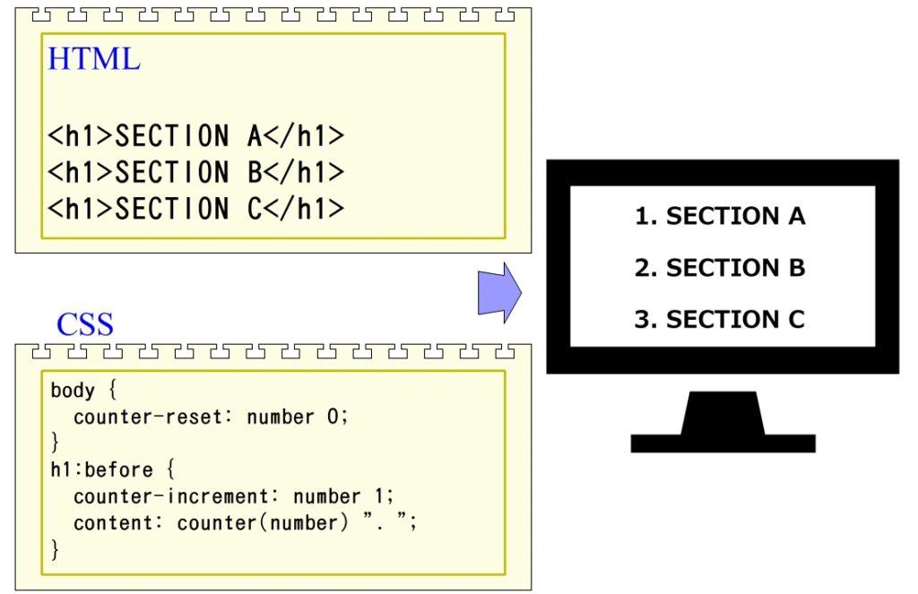 CSSカウンタの例1