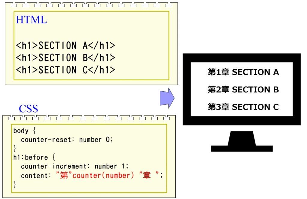 CSSカウンタの例2