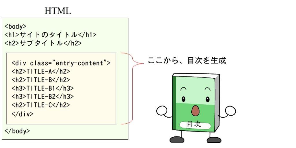 HTMLから目次を生成