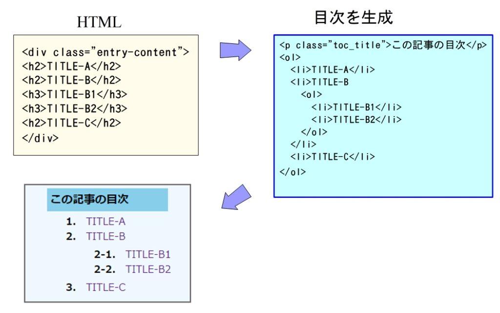 HTMLからOL-LIで目次作成