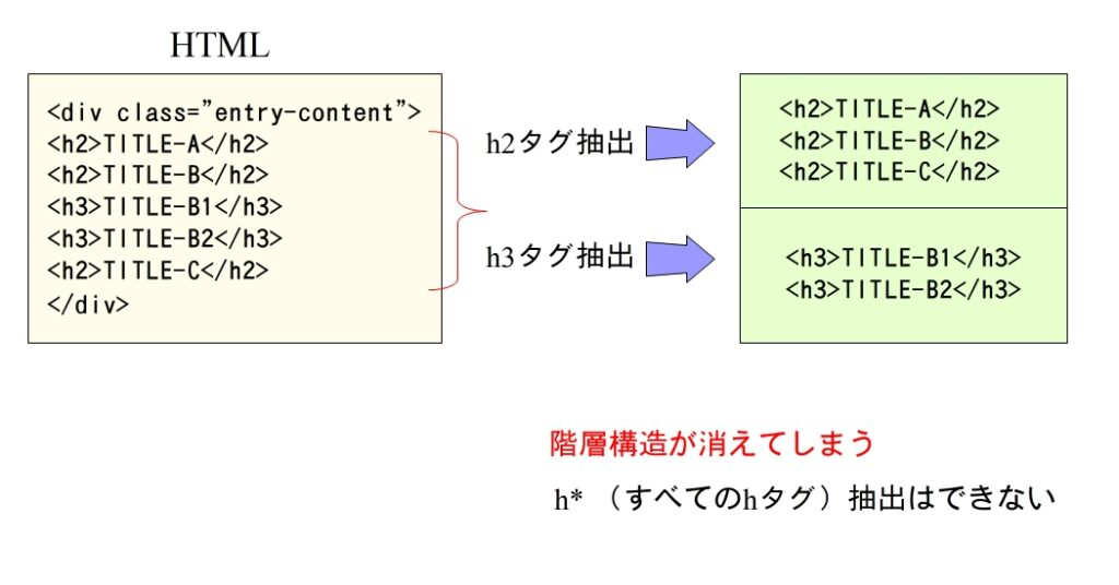 HTMLからタグで抽出