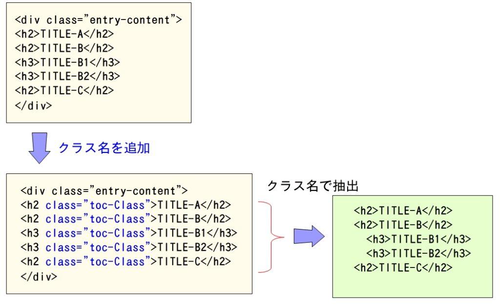 HTMLからクラス名で抽出