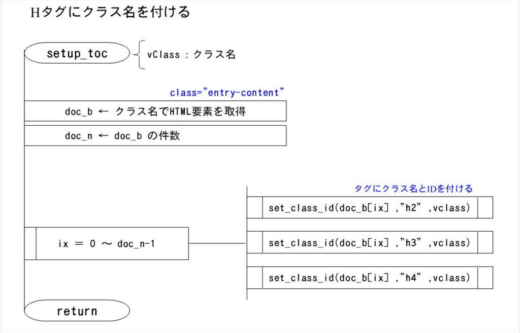 目次生成PAD setup_tov