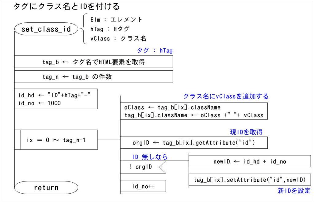 目次生成PAD set_class_id