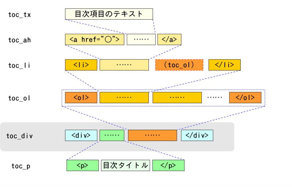 目次コンテナの構造